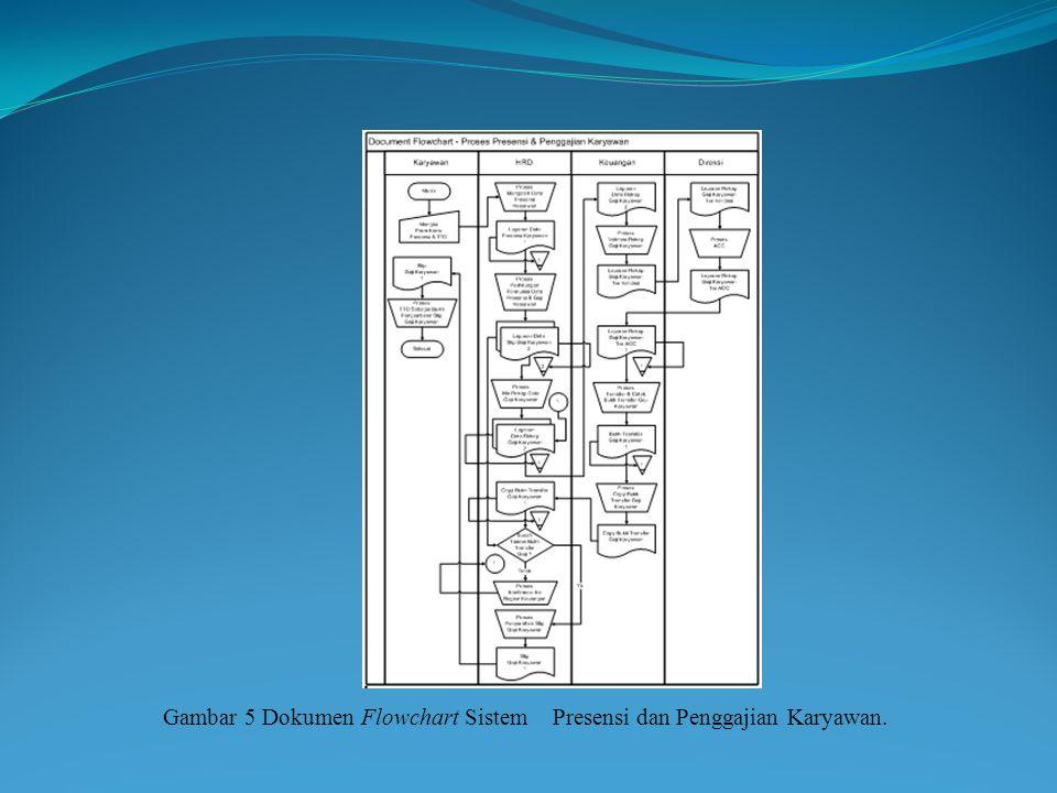 Gambar 5 Dokumen Flowchart Sistem Presensi dan Penggajian Karyawan.