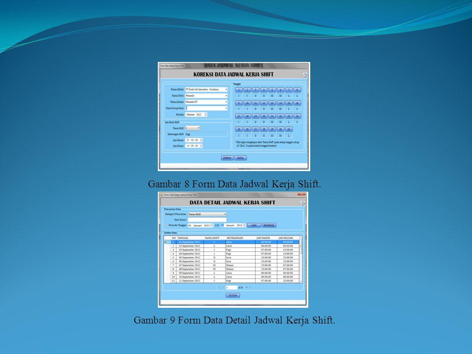 Gambar 8 Form Data Jadwal Kerja Shift.