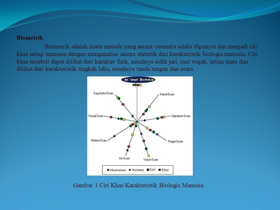 Gambar 1 Ciri Khas Karakteristik Biologis Manusia.