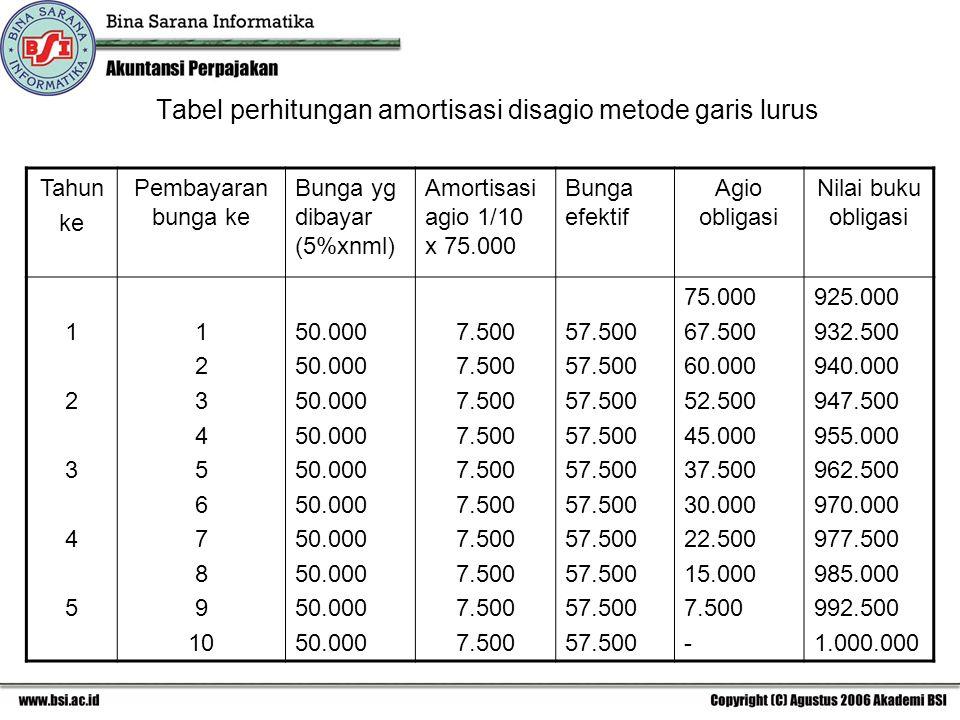 Tabel perhitungan amortisasi disagio metode garis lurus