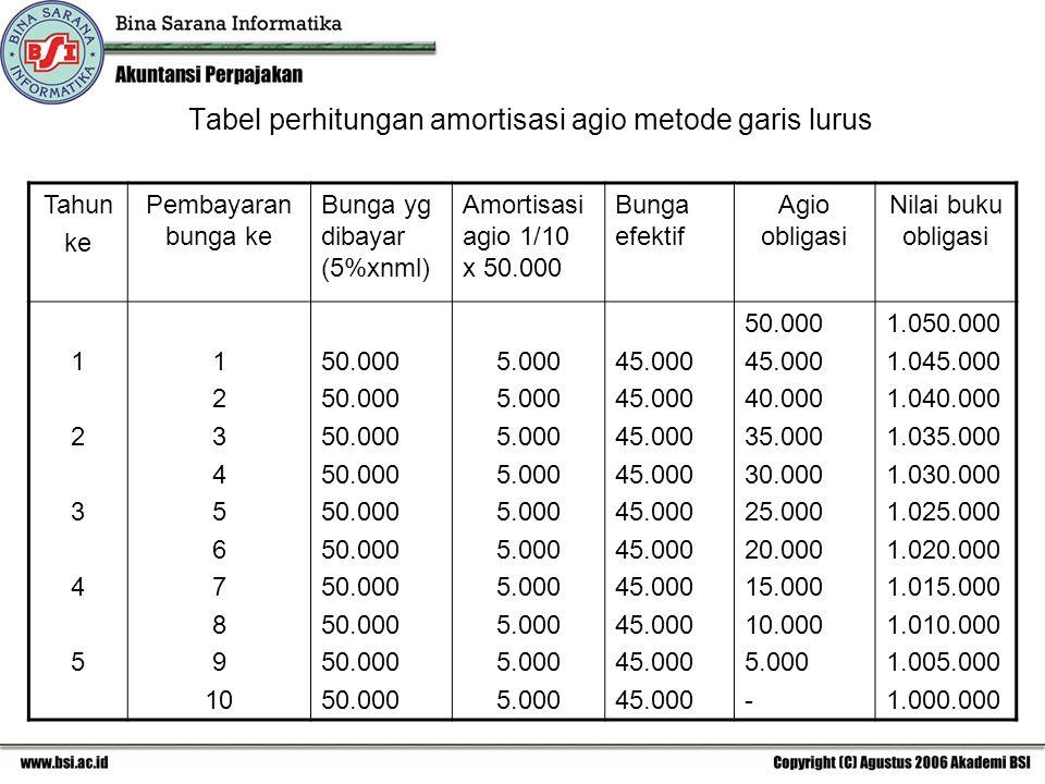 Tabel perhitungan amortisasi agio metode garis lurus