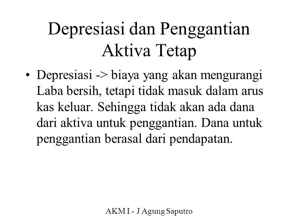 Depresiasi dan Penggantian Aktiva Tetap
