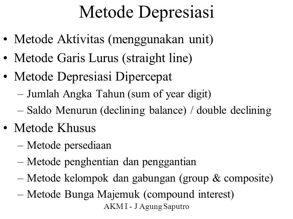Metode Depresiasi Metode Aktivitas (menggunakan unit)