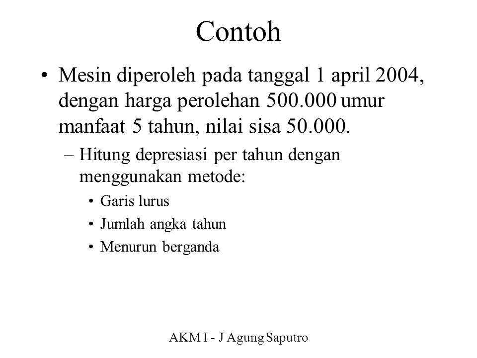 Contoh Mesin diperoleh pada tanggal 1 april 2004, dengan harga perolehan 500.000 umur manfaat 5 tahun, nilai sisa 50.000.