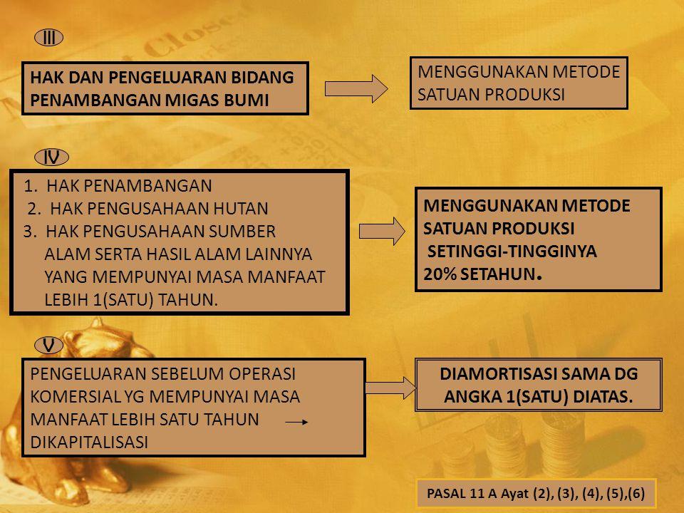 PASAL 11 A Ayat (2), (3), (4), (5),(6)