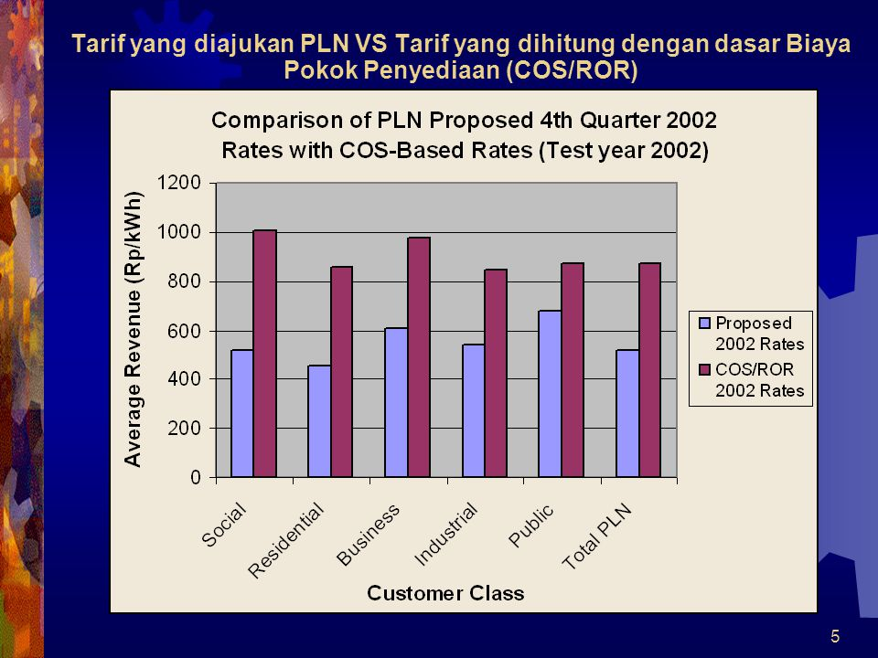 Tarif yang diajukan PLN VS Tarif yang dihitung dengan dasar Biaya Pokok Penyediaan (COS/ROR)