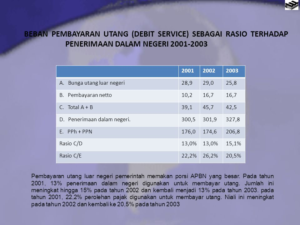BEBAN PEMBAYARAN UTANG (DEBIT SERVICE) SEBAGAI RASIO TERHADAP PENERIMAAN DALAM NEGERI 2001-2003
