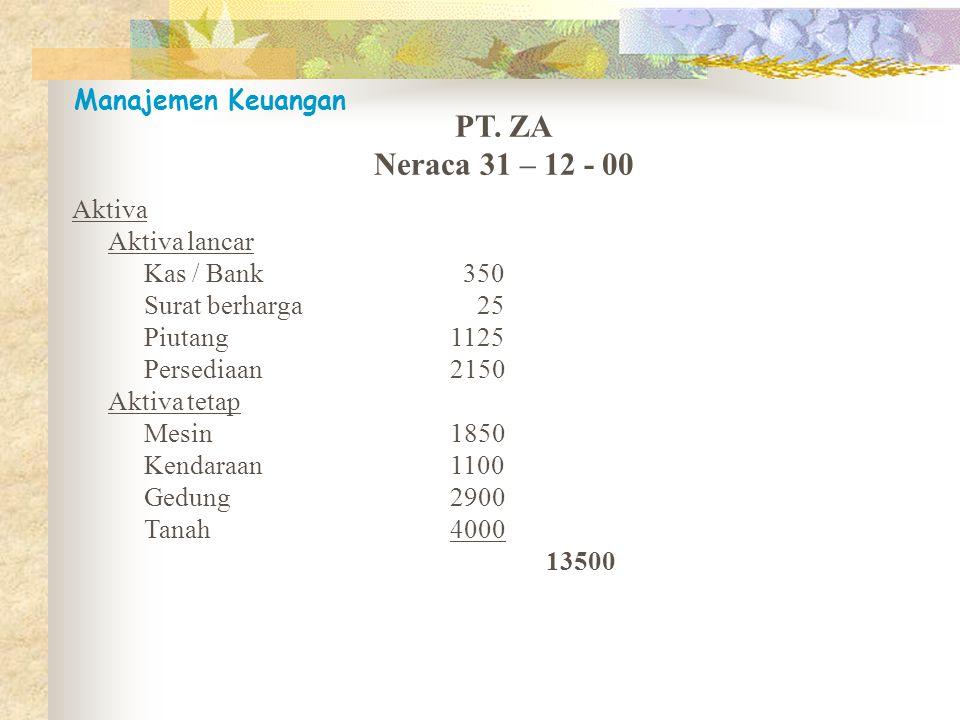 PT. ZA Neraca 31 – 12 - 00 Manajemen Keuangan Aktiva Aktiva lancar