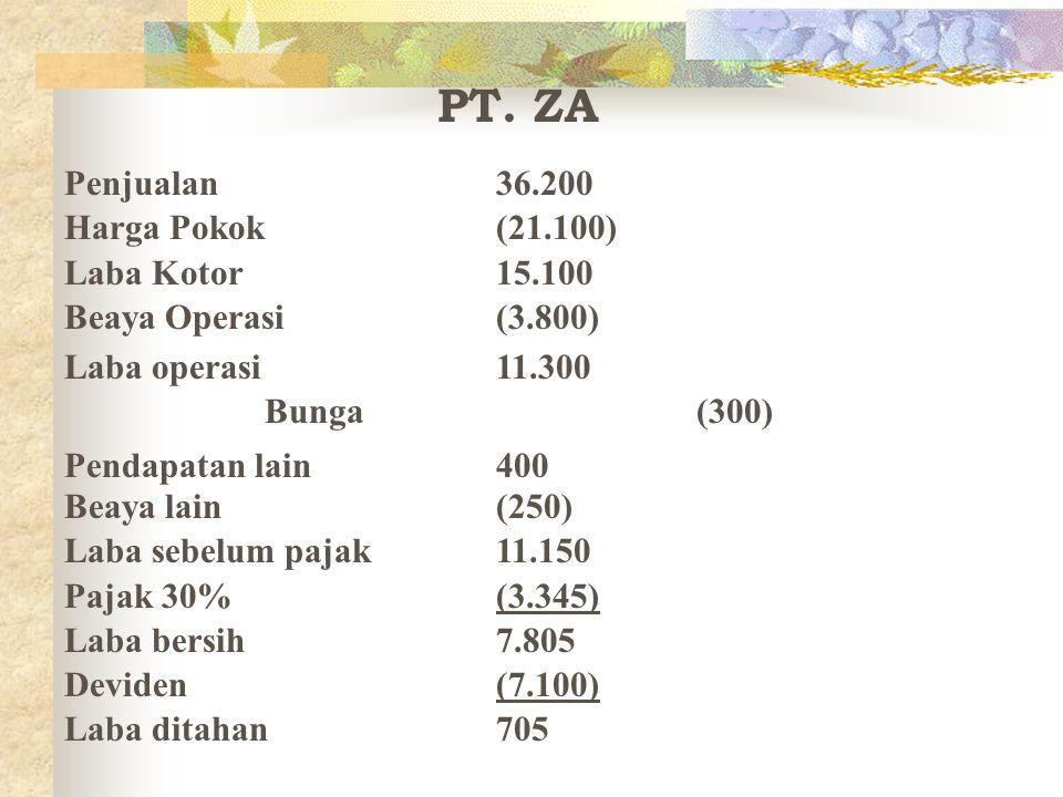 PT. ZA Penjualan 36.200 Harga Pokok (21.100) Laba Kotor 15.100