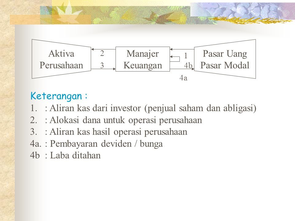 : Aliran kas dari investor (penjual saham dan abligasi)