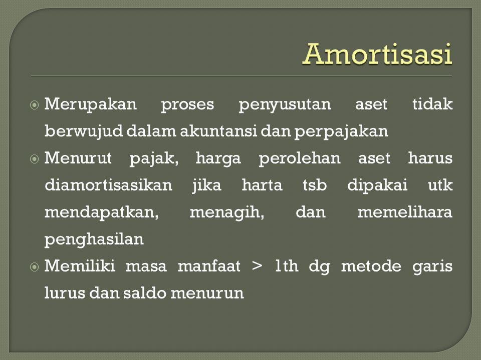 Amortisasi Merupakan proses penyusutan aset tidak berwujud dalam akuntansi dan perpajakan.