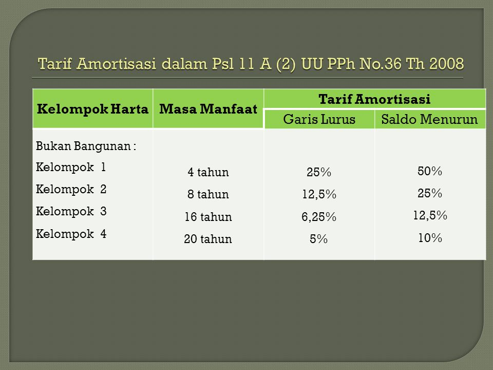 Tarif Amortisasi dalam Psl 11 A (2) UU PPh No.36 Th 2008