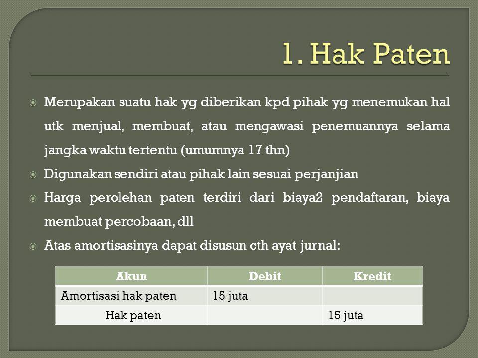 1. Hak Paten
