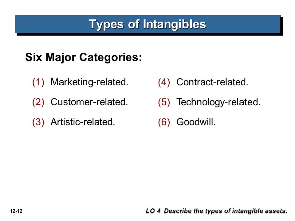 Types of Intangibles Six Major Categories: Marketing-related.