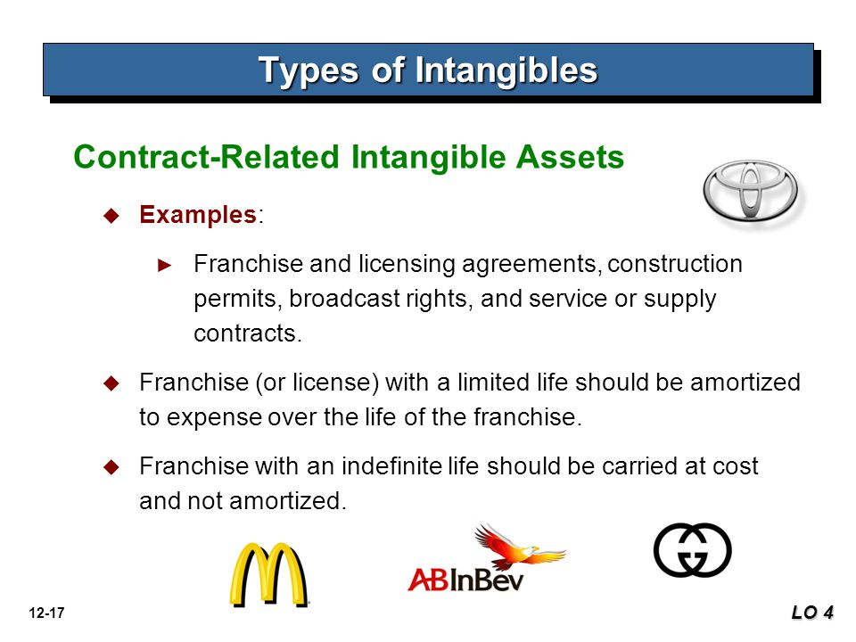 Types of Intangibles Contract-Related Intangible Assets Examples: