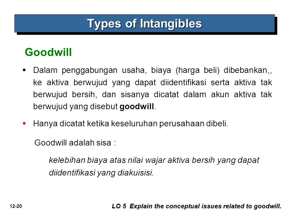 Types of Intangibles Goodwill