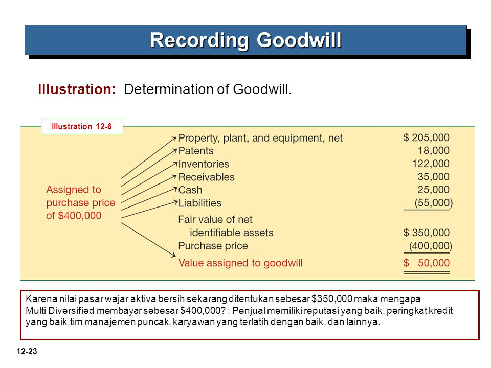 Recording Goodwill Illustration: Determination of Goodwill.