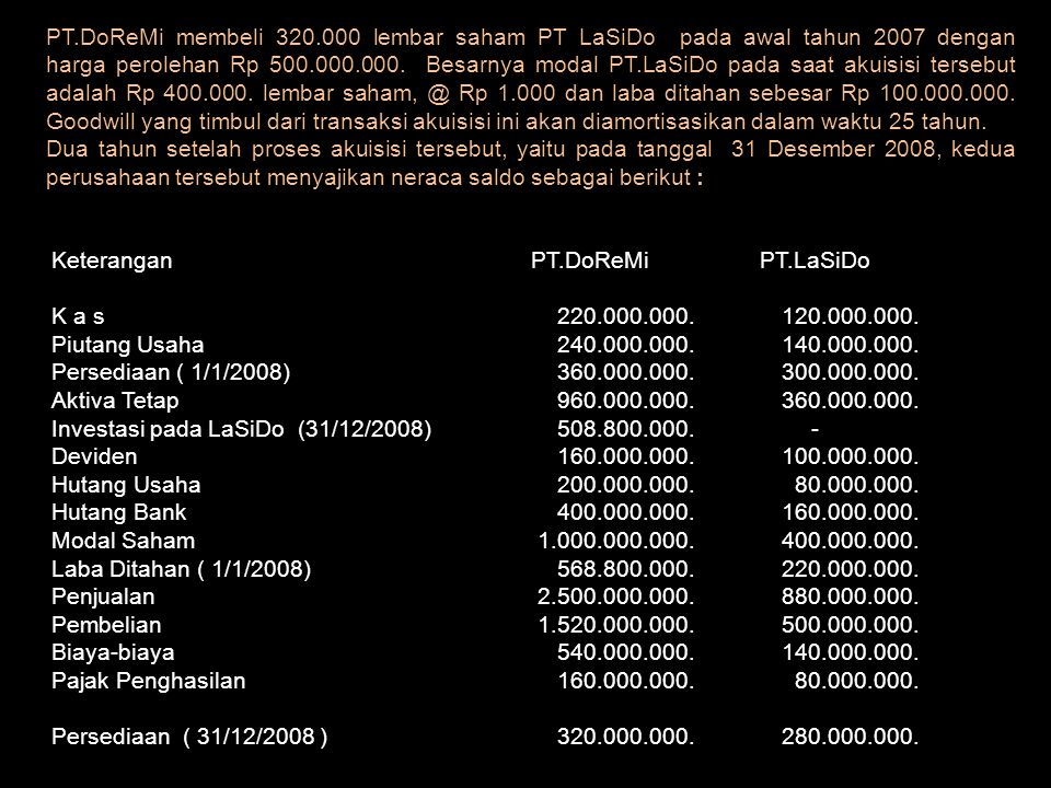 PT.DoReMi membeli 320.000 lembar saham PT LaSiDo pada awal tahun 2007 dengan harga perolehan Rp 500.000.000. Besarnya modal PT.LaSiDo pada saat akuisisi tersebut adalah Rp 400.000. lembar saham, @ Rp 1.000 dan laba ditahan sebesar Rp 100.000.000. Goodwill yang timbul dari transaksi akuisisi ini akan diamortisasikan dalam waktu 25 tahun.