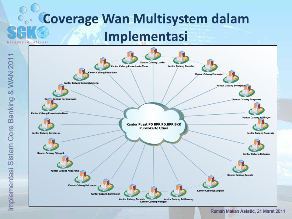 Coverage Wan Multisystem dalam Implementasi