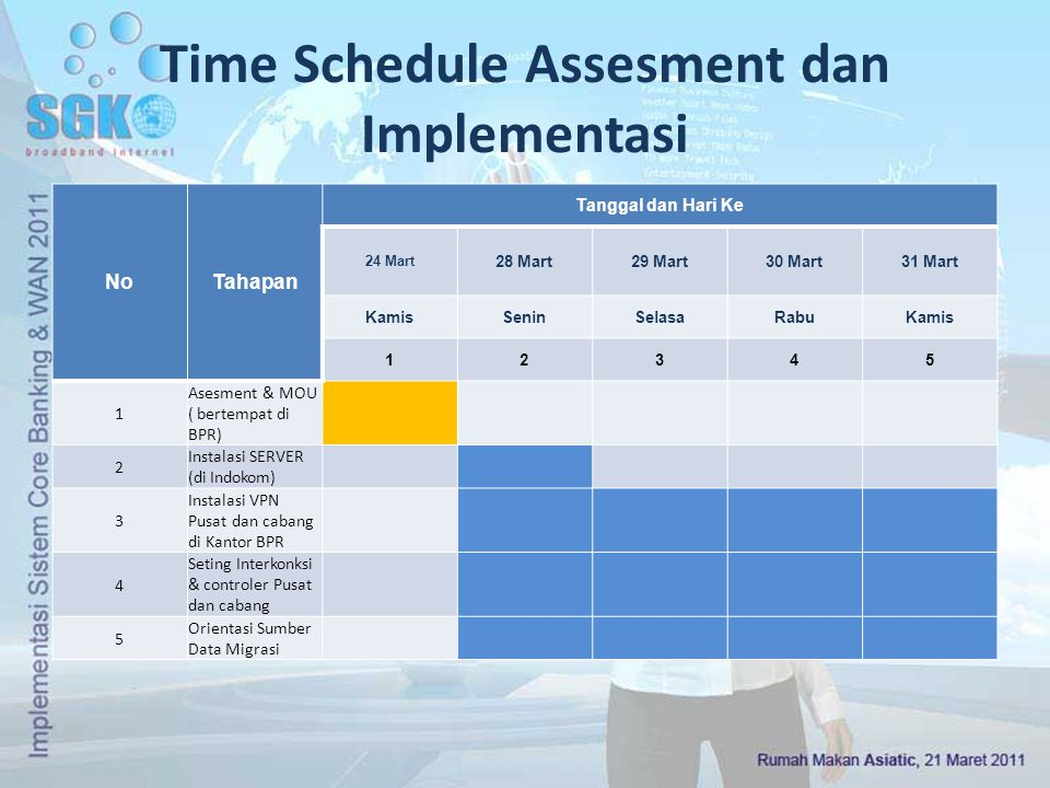Time Schedule Assesment dan Implementasi