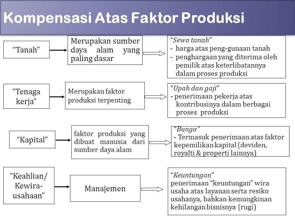 Kompensasi Atas Faktor Produksi