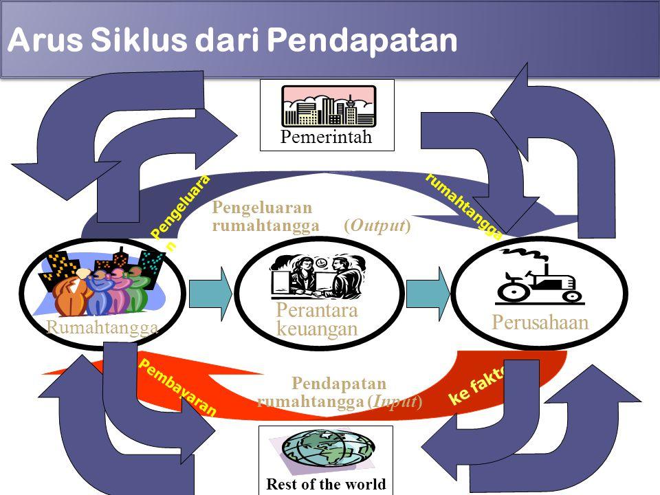 Arus Siklus dari Pendapatan