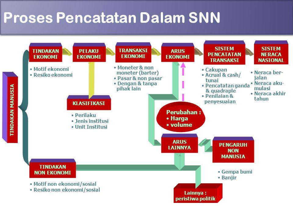 Proses Pencatatan Dalam SNN