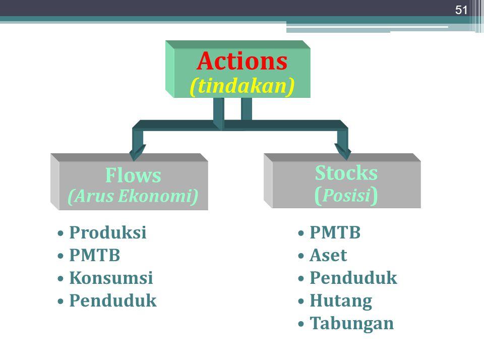 Actions (tindakan) Flows Stocks (Posisi) (Arus Ekonomi) Produksi PMTB