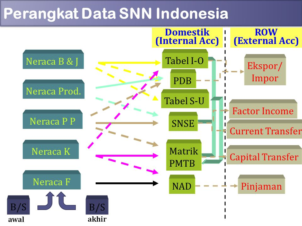 Perangkat Data SNN Indonesia