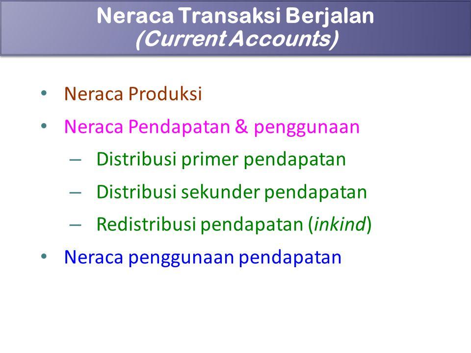 Neraca Transaksi Berjalan