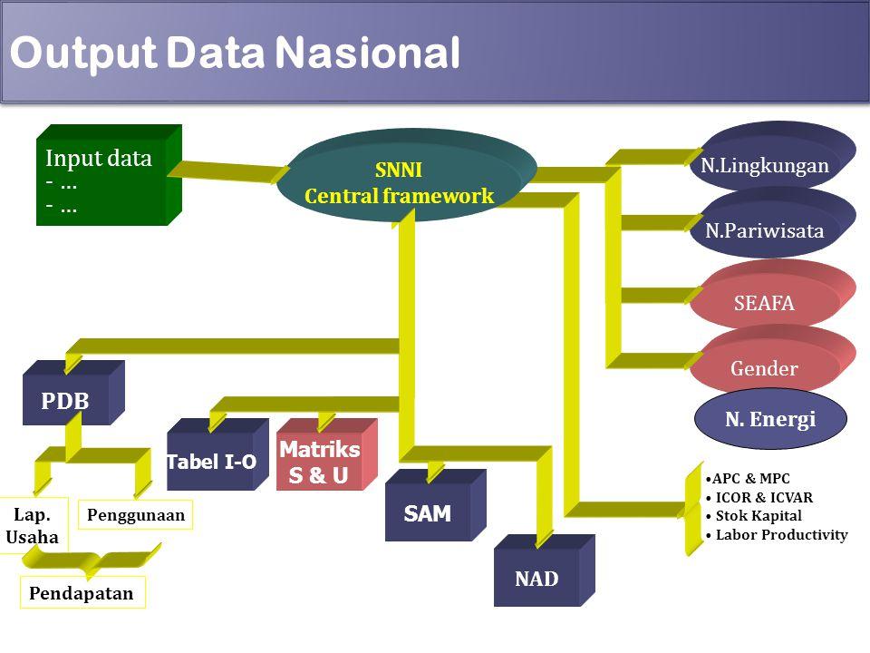 Output Data Nasional PDB Input data - … PDB N.Lingkungan SNNI