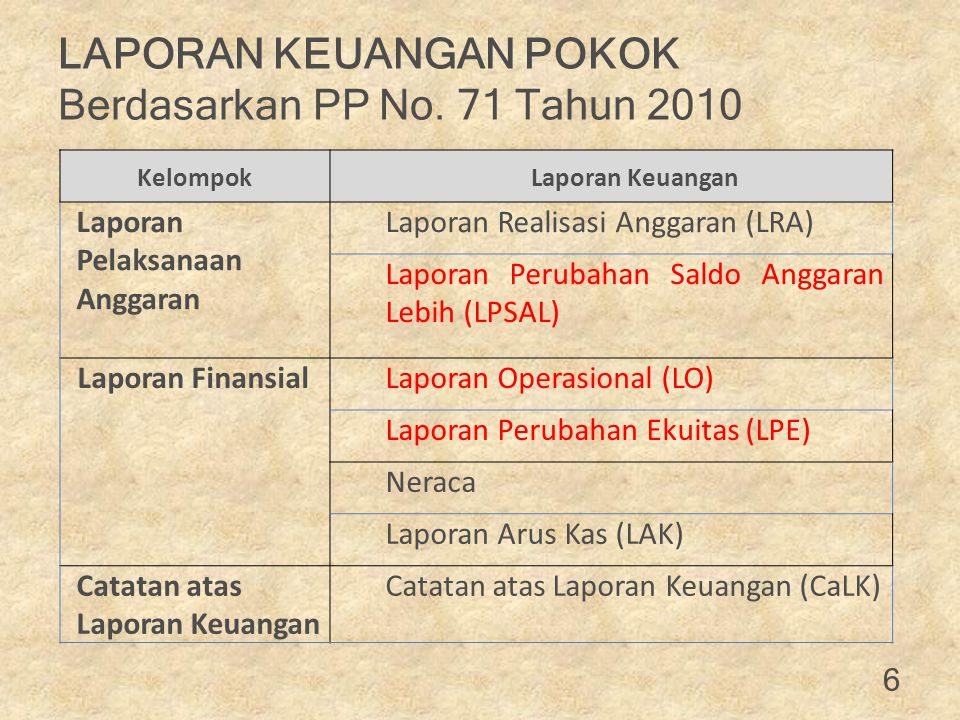 LAPORAN KEUANGAN POKOK Berdasarkan PP No. 71 Tahun 2010