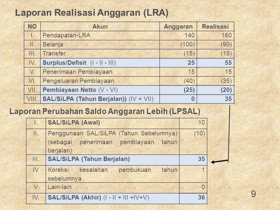 Laporan Perubahan Saldo Anggaran Lebih (LPSAL)