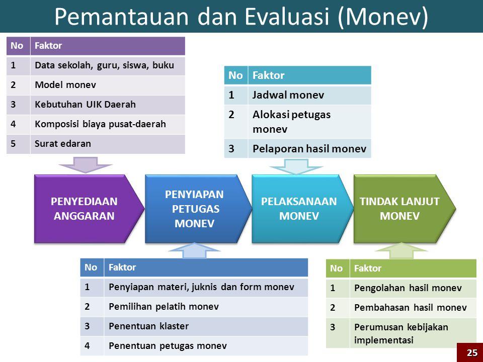 Pemantauan dan Evaluasi (Monev)