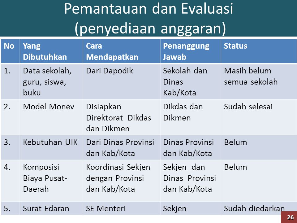 Pemantauan dan Evaluasi (penyediaan anggaran)