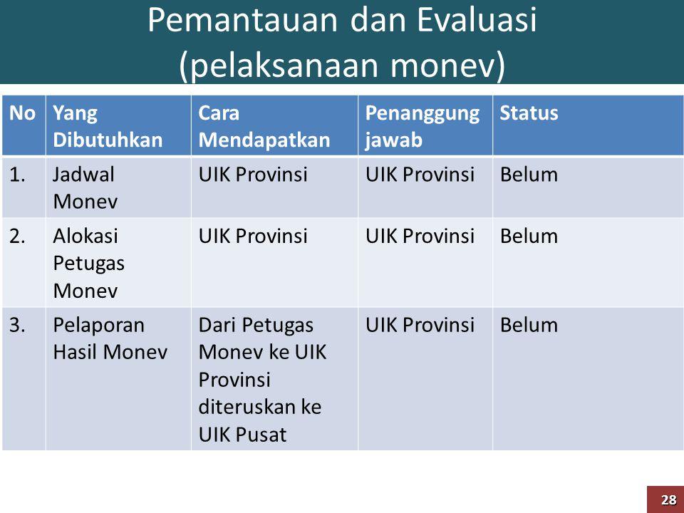 Pemantauan dan Evaluasi (pelaksanaan monev)