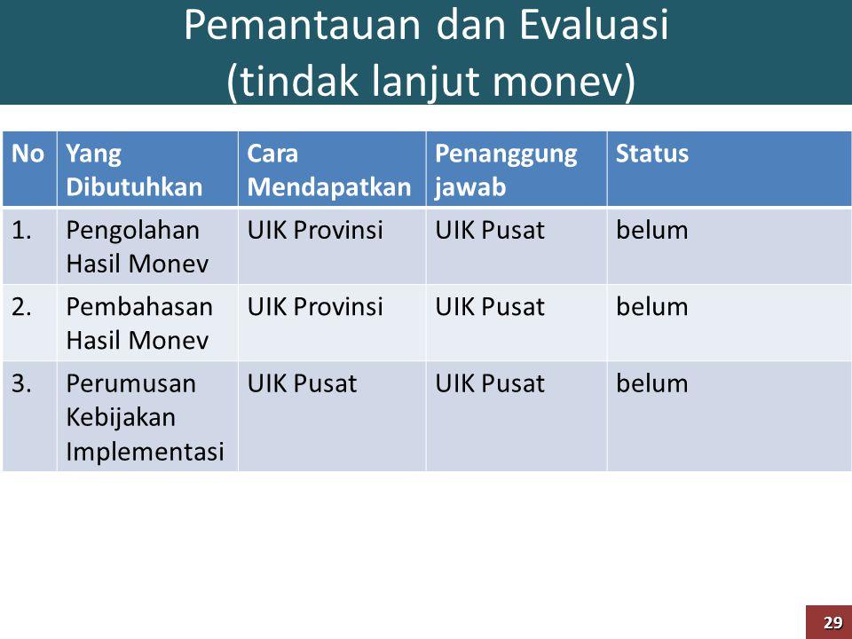 Pemantauan dan Evaluasi (tindak lanjut monev)