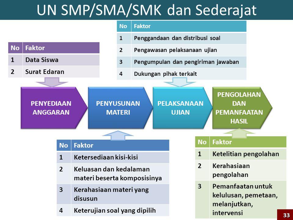 UN SMP/SMA/SMK dan Sederajat