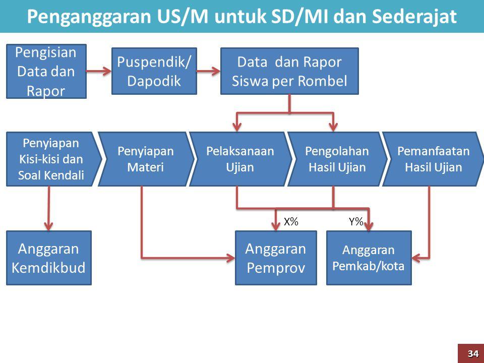 Penganggaran US/M untuk SD/MI dan Sederajat