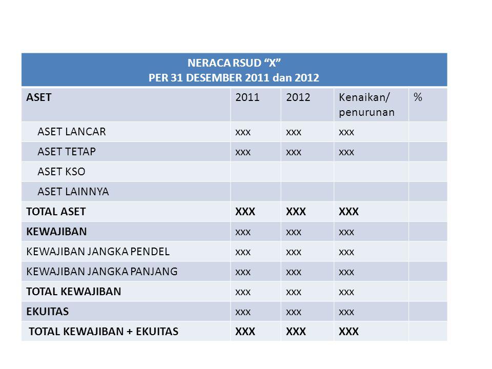NERACA RSUD X PER 31 DESEMBER 2011 dan 2012. ASET. 2011. 2012. Kenaikan/ penurunan. % ASET LANCAR.