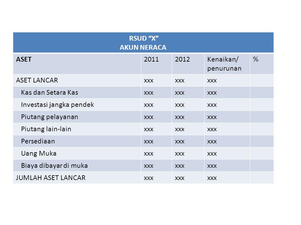 RSUD X AKUN NERACA. ASET. 2011. 2012. Kenaikan/ penurunan. % ASET LANCAR. xxx. Kas dan Setara Kas.