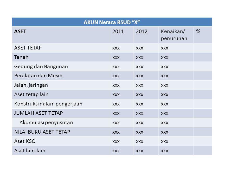 AKUN Neraca RSUD X ASET. 2011. 2012. Kenaikan/ penurunan. % ASET TETAP. xxx. Tanah. Gedung dan Bangunan.