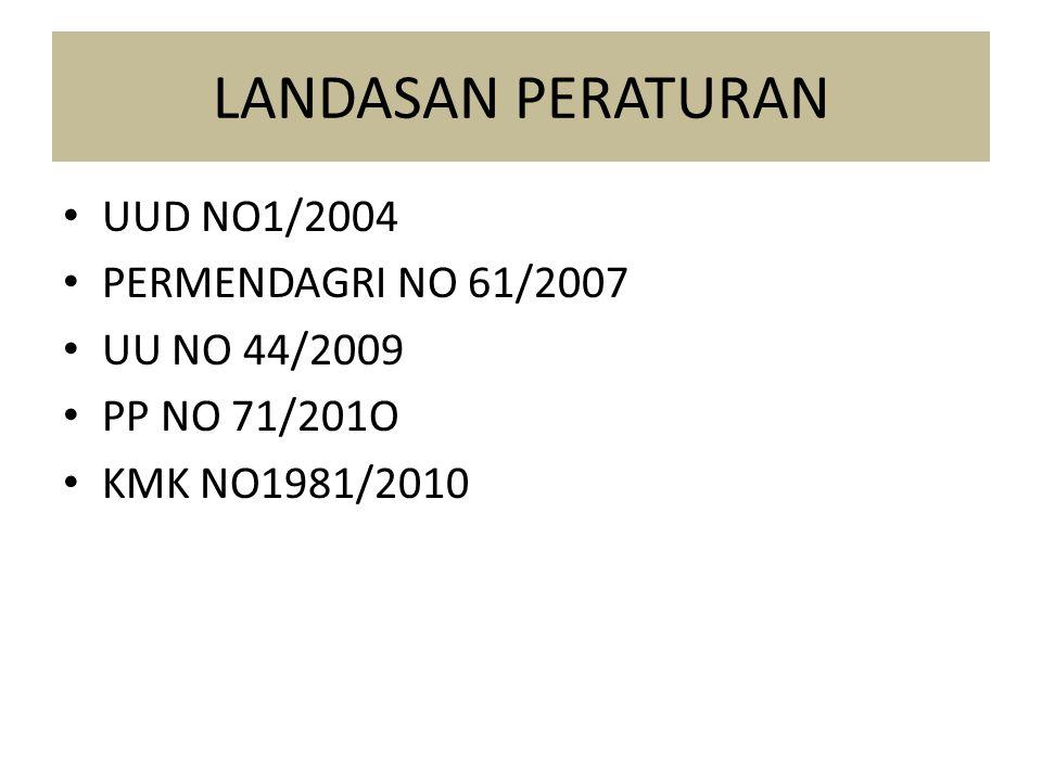 LANDASAN PERATURAN UUD NO1/2004 PERMENDAGRI NO 61/2007 UU NO 44/2009