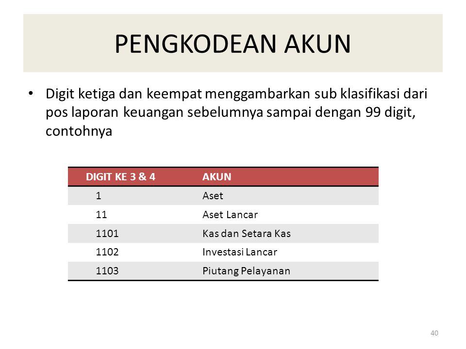 PENGKODEAN AKUN Digit ketiga dan keempat menggambarkan sub klasifikasi dari pos laporan keuangan sebelumnya sampai dengan 99 digit, contohnya.