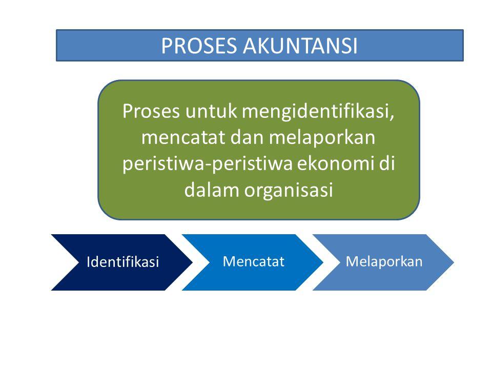 PROSES AKUNTANSI Proses untuk mengidentifikasi, mencatat dan melaporkan peristiwa-peristiwa ekonomi di dalam organisasi.