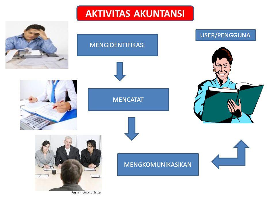 AKTIVITAS AKUNTANSI USER/PENGGUNA MENGIDENTIFIKASI MENCATAT