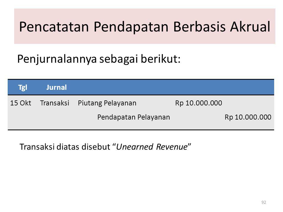 Pencatatan Pendapatan Berbasis Akrual