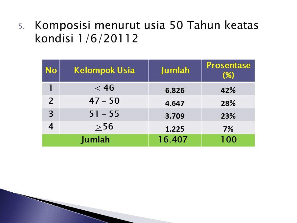 Komposisi menurut usia 50 Tahun keatas kondisi 1/6/20112