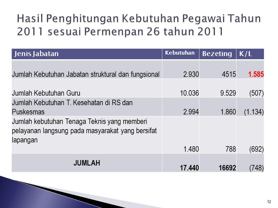 Hasil Penghitungan Kebutuhan Pegawai Tahun 2011 sesuai Permenpan 26 tahun 2011