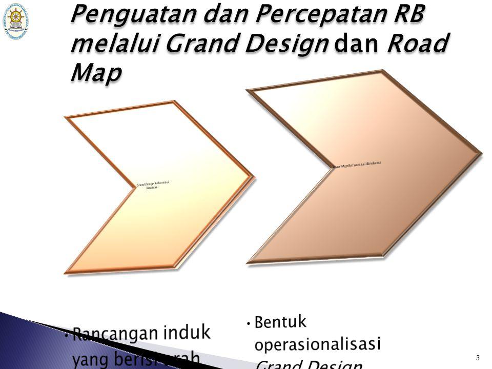 Penguatan dan Percepatan RB melalui Grand Design dan Road Map